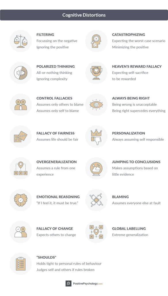 Infographic of 15 examples of negative thought patterns.